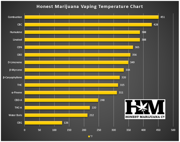 Vaping Temperature Chart