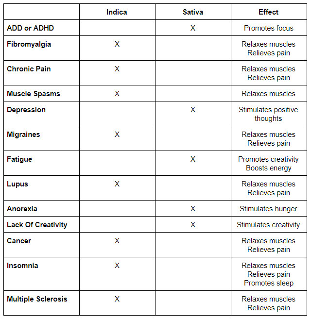 chart showing effects of indica vs. sativa for medical use